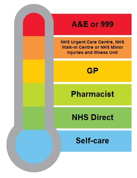 If you become unwell or are injured make sure you choose the right NHS service to make sure you get the best treatment