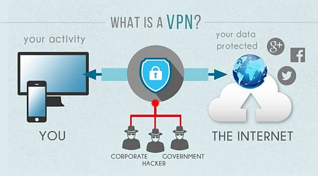 UK VPN Essentials: Key things you should know to protect your privacy