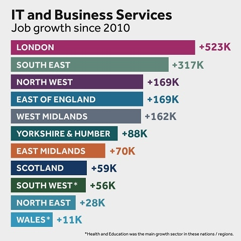 Employment figures in the 'IT and Business Services'