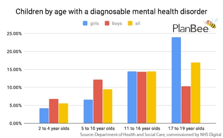 The number of children with mental health disorders continues to rise