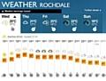 Weather in Rochdale