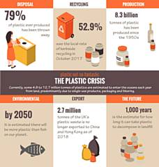 The plastic crisis
