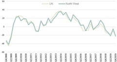 Business confidence trend: North West as measured by ICAEW since 2008
